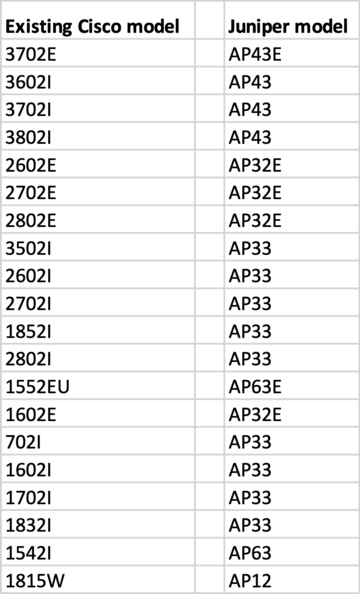 cisco to juniper ap mapping