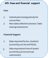 HESA data futures workstream 5 fees and financial support